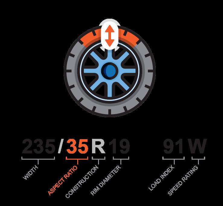 Reading a tire sidewall   Aspect Ratio