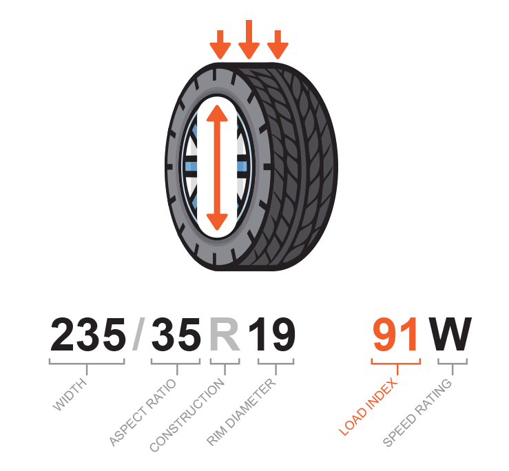Reading a tire sidewall | Load Index