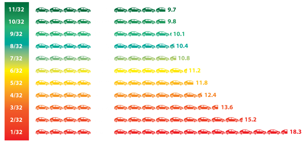 Tire stopping distance chart. Tread depth greatly affects stopping distance.