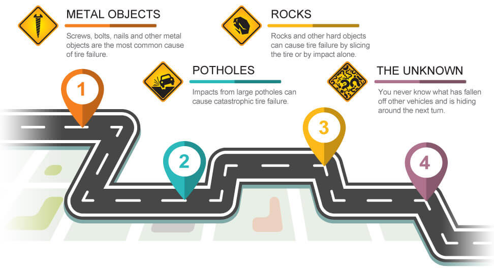 Road Hazard Dangers | Metal Objects, Potholes, Rocks, The Unknown Item around your next turn.